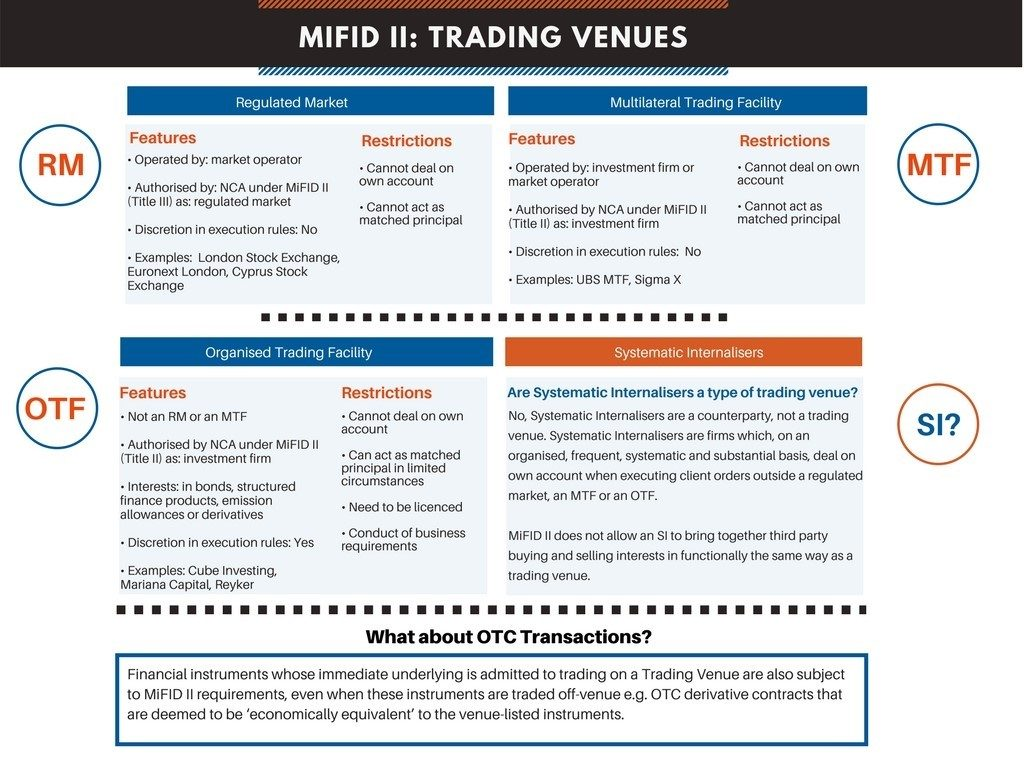 Trading venues vs SIs