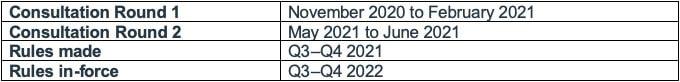 ASIC Consultation Timeline