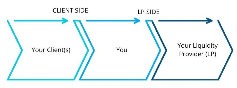 Client Side and LP Side