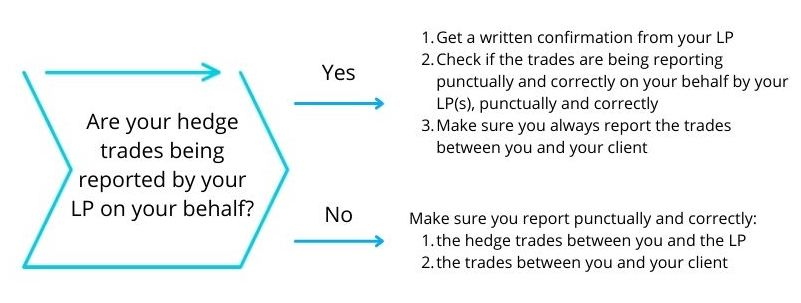 Are your trades being reported by your LP on your behalf?