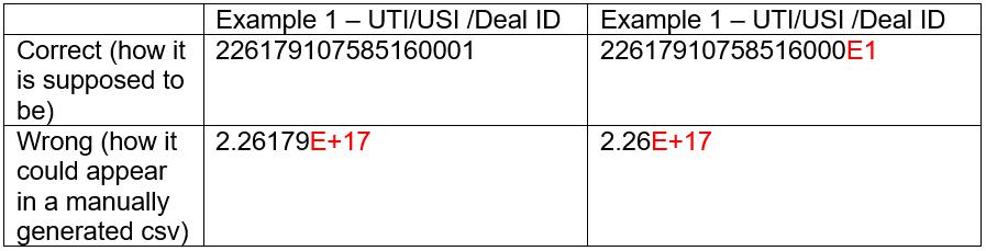 UTI/USI format in csv file
