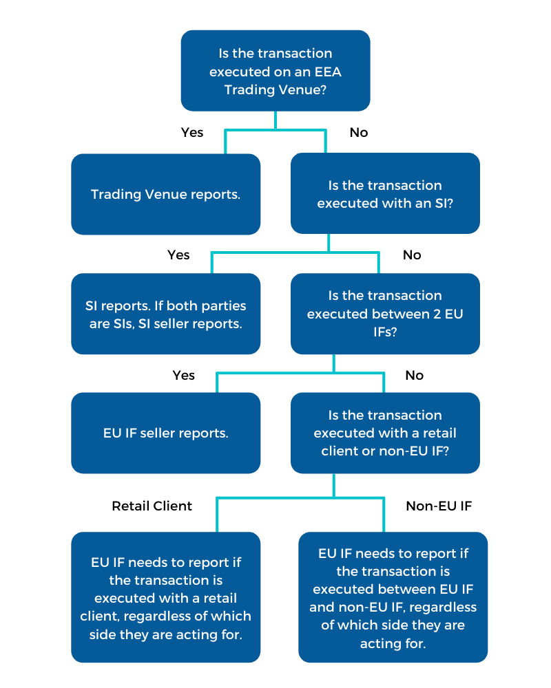 Which party has the obligation to report post-trade transparency data?