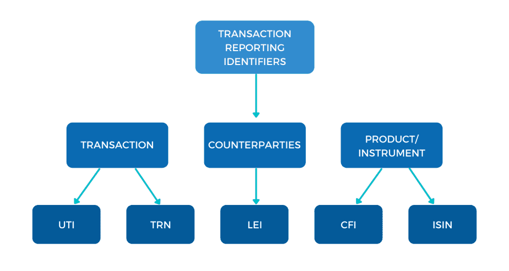 Transaction Reporting Identifiers